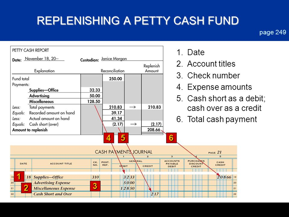 REPLENISHING A PETTY CASH FUND 56 page 249 1.Date 2.Account titles 3.Check number 4.Expense amounts 5.Cash short as a debit; cash over as a credit 1 2