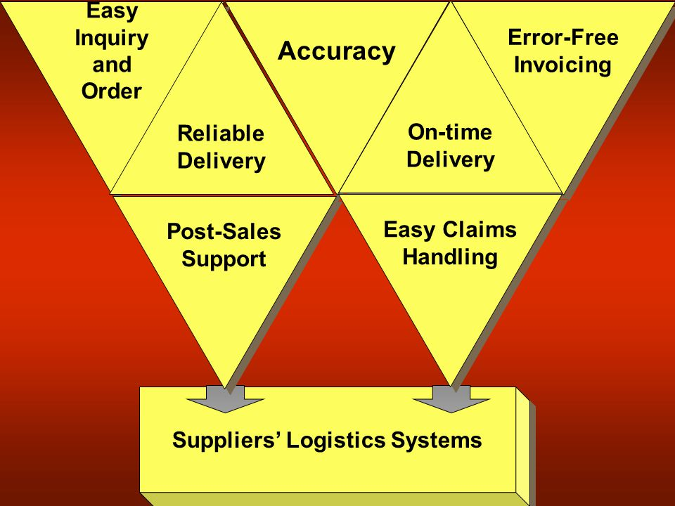 Customer Expectations for Wholesaling