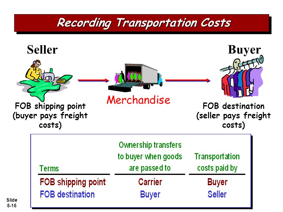 Slide 5-15 FOB shipping point (buyer pays freight costs) FOB destination (seller pays freight costs) Merchandise Seller Buyer Recording Transportation Costs