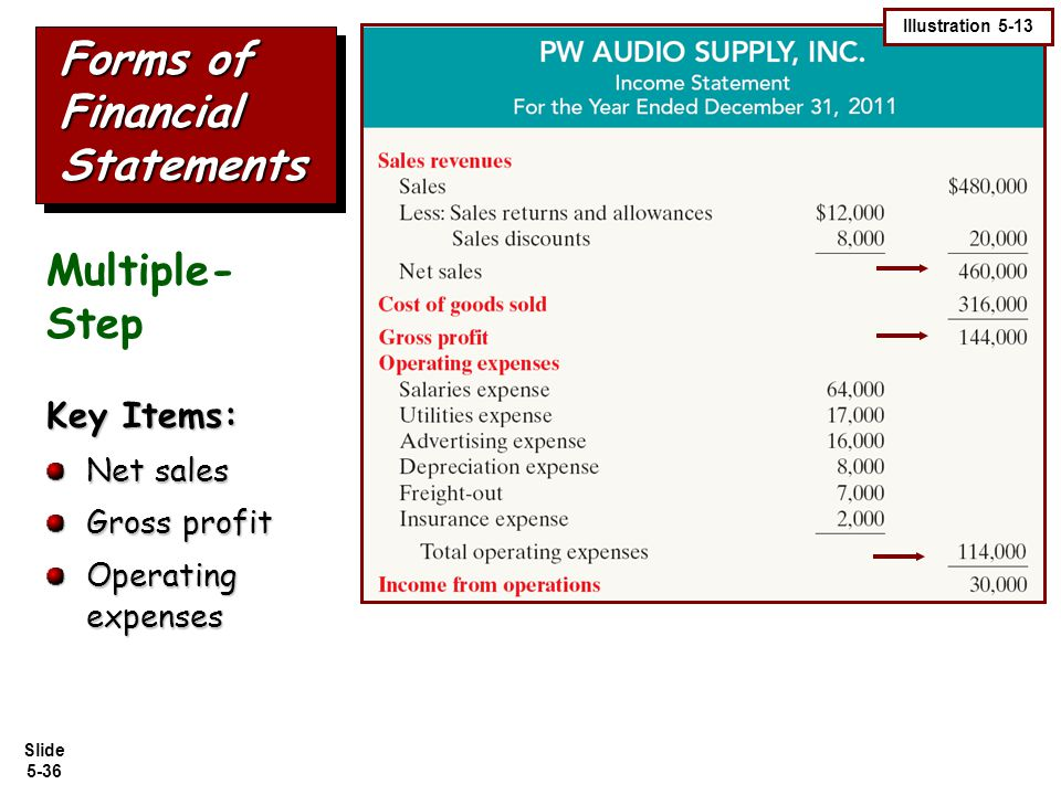 Slide 5-36 Forms of Financial Statements Key Items: Net sales Gross profit Operating expenses Illustration 5-13 Multiple- Step