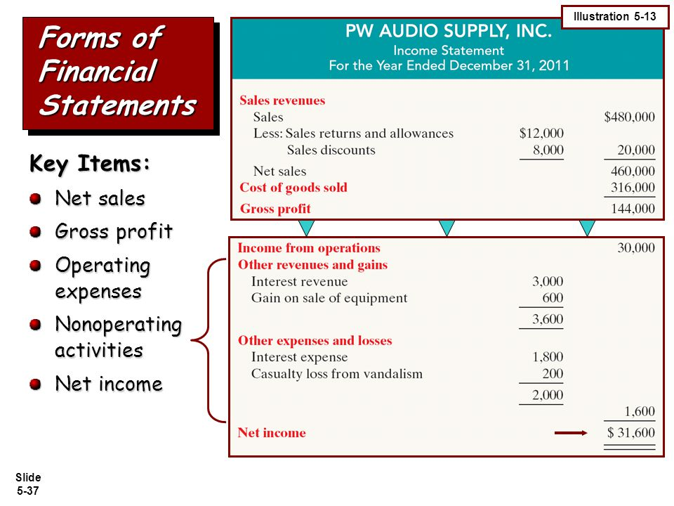Slide 5-37 Forms of Financial Statements Key Items: Net sales Gross profit Operating expenses Nonoperating activities Net income Illustration 5-13