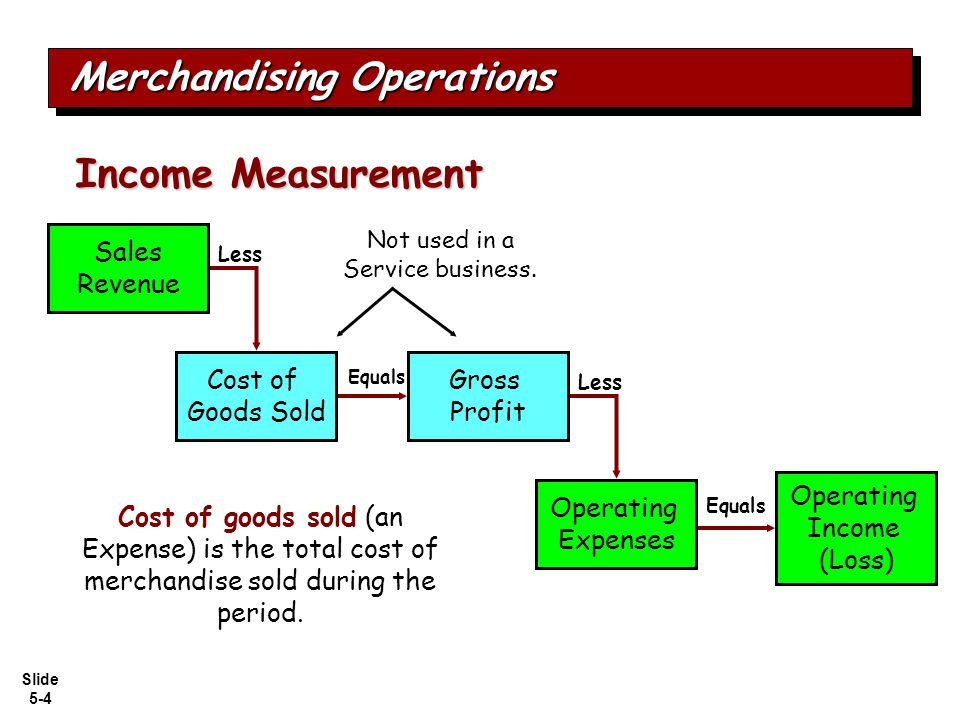Slide 5-4 Merchandising Operations Income Measurement Cost of goods sold (an Expense) is the total cost of merchandise sold during the period.