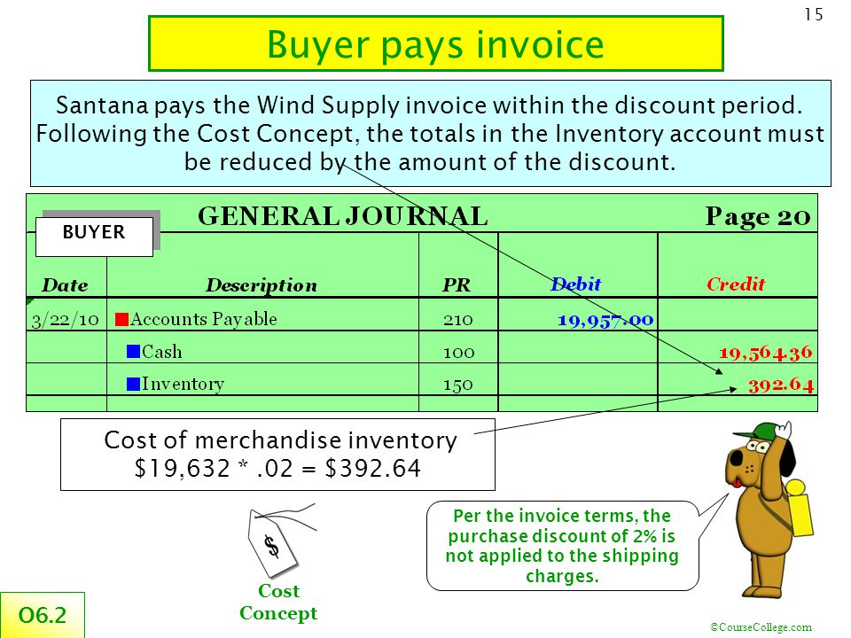 ©CourseCollege.com 15 Santana pays the Wind Supply invoice within the discount period. Following the Cost Concept, the totals in the Inventory account