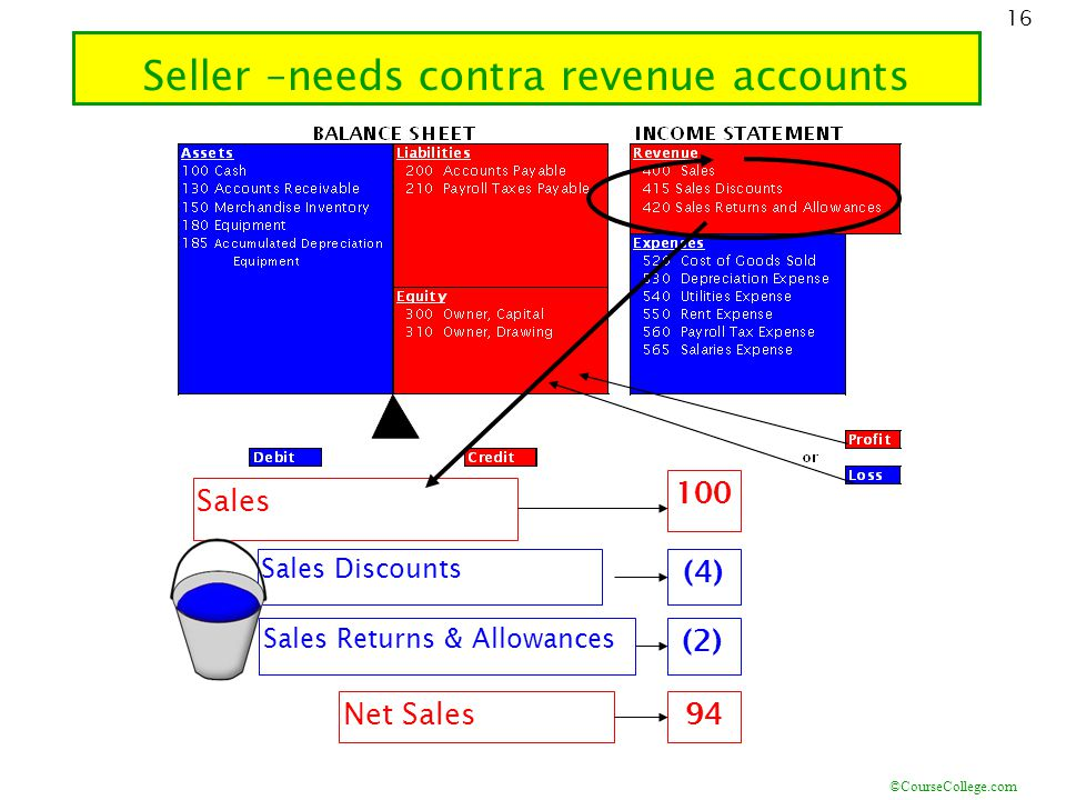 ©CourseCollege.com 16 Seller –needs contra revenue accounts Sales Discounts (4) Net Sales 94 Sales Returns & Allowances (2) Sales 100