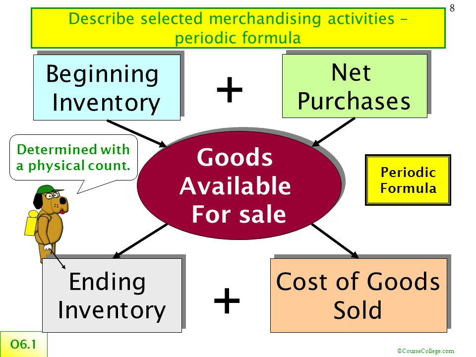 ©CourseCollege.com 8 Describe selected merchandising activities – periodic formula O6.1 Determined with a physical count. + Beginning Inventory Beginn
