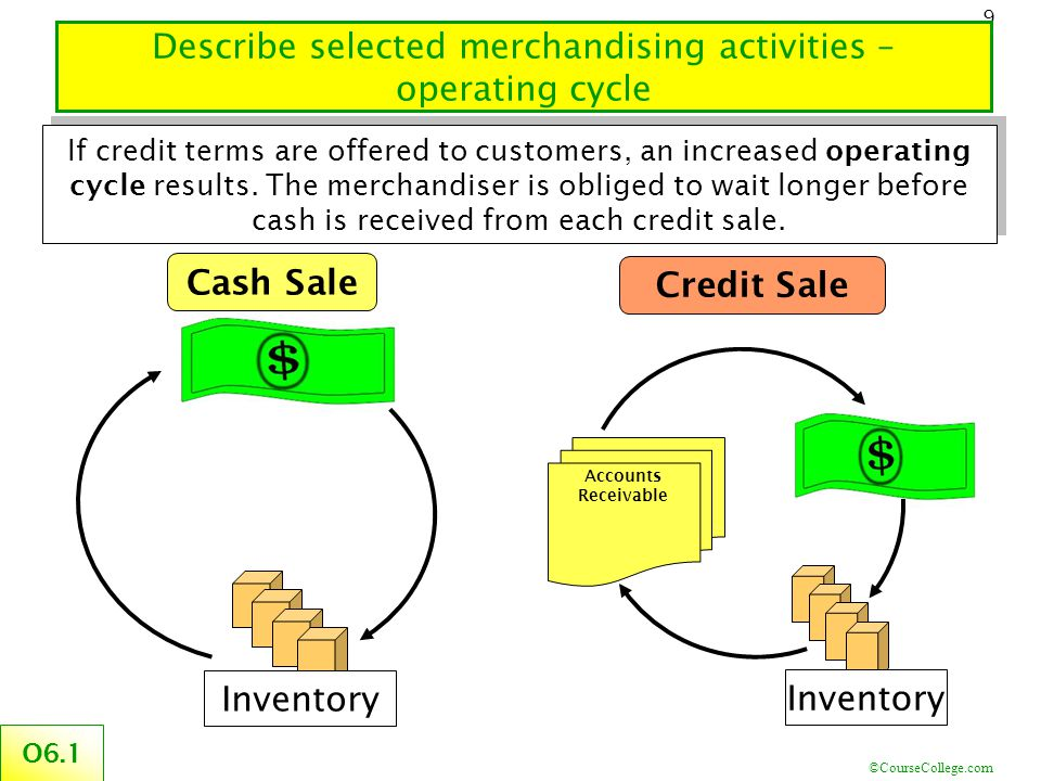©CourseCollege.com 9 Describe selected merchandising activities – operating cycle Credit Sale Accounts Receivable Inventory Cash Sale Inventory O6.1 I
