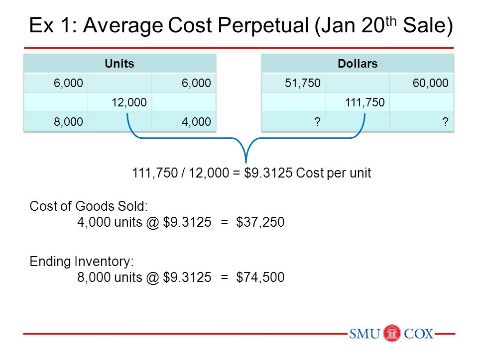 Ex 1: Average Cost Perpetual (Jan 20 th Sale) Cost of Goods Sold: 4,000 units @ $9.3125= $37,250 Ending Inventory: 8,000 units @ $9.3125= $74,500 111,