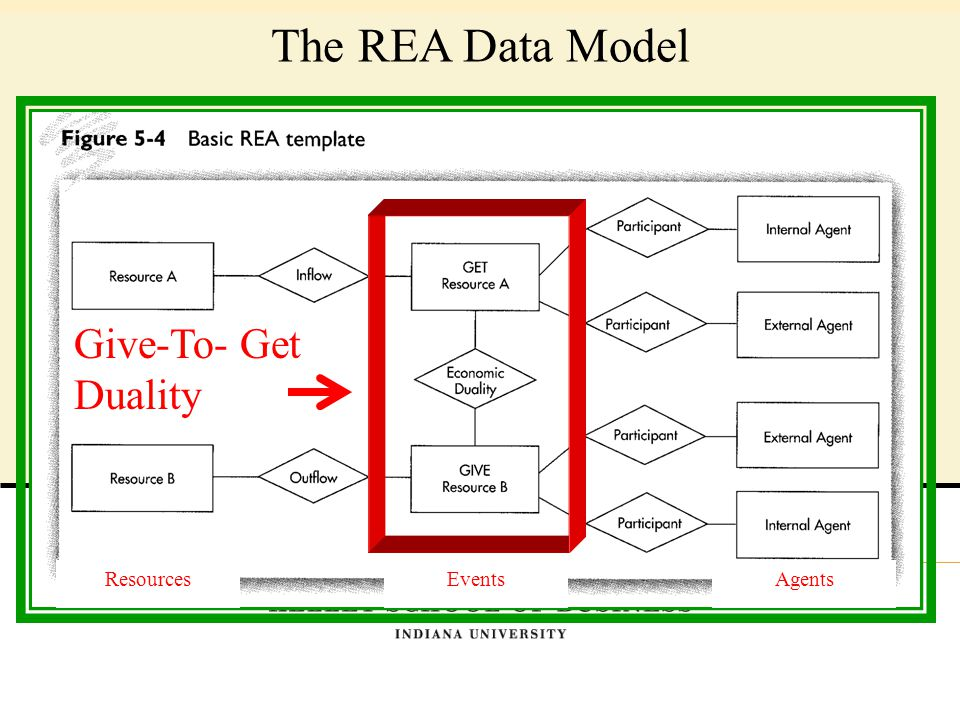 The REA Data Model ResourcesEventsAgents Give-To- Get Duality
