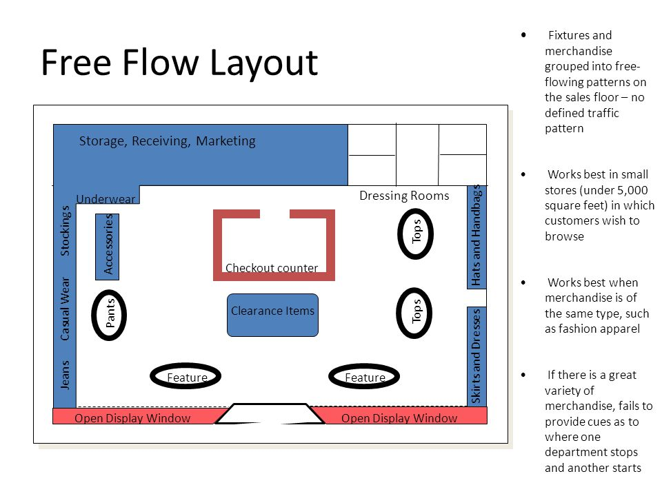 Free Flow Layout Storage, Receiving, Marketing Underwear Dressing Rooms Checkout counter Clearance Items Feature Jeans Casual Wear Stockings Accessories Pants Tops Skirts and Dresses Hats and Handbags Open Display Window Fixtures and merchandise grouped into free- flowing patterns on the sales floor – no defined traffic pattern Works best in small stores (under 5,000 square feet) in which customers wish to browse Works best when merchandise is of the same type, such as fashion apparel If there is a great variety of merchandise, fails to provide cues as to where one department stops and another starts
