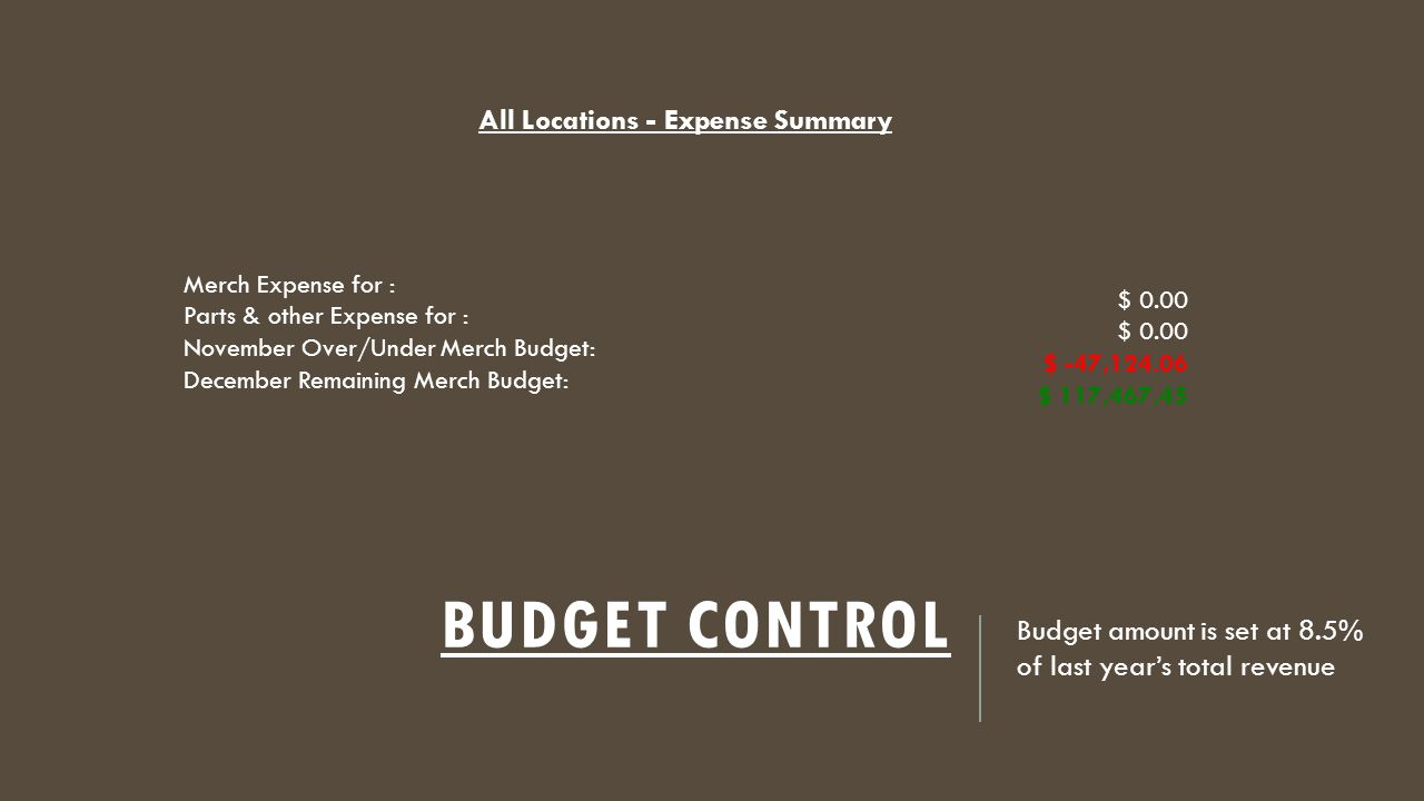BUDGET CONTROL Budget amount is set at 8.5% of last year's total revenue All Locations - Expense Summary Merch Expense for : Parts & other Expense for : November Over/Under Merch Budget: December Remaining Merch Budget: $ 0.00 $ 0.00 $ -47,124.06 $ 117,467.45