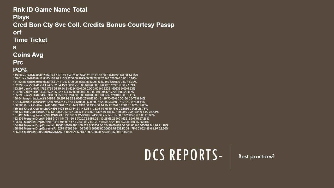 DCS REPORTS- Best practices. Rnk ID Game Name Total Plays Cred Bon Cty Svc Coll.