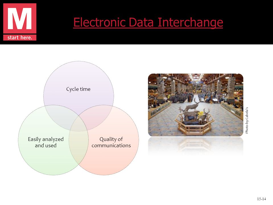 15-14 Electronic Data Interchange Cycle time Quality of communications Easily analyzed and used Photo by Cabela's
