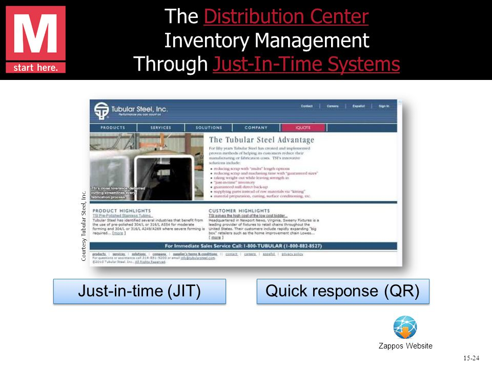 15-24 The Distribution Center Inventory Management Through Just-In-Time SystemsDistribution CenterJust-In-Time Systems Just-in-time (JIT) Quick response (QR) Zappos Website Courtesy Tubular Steel, Inc.
