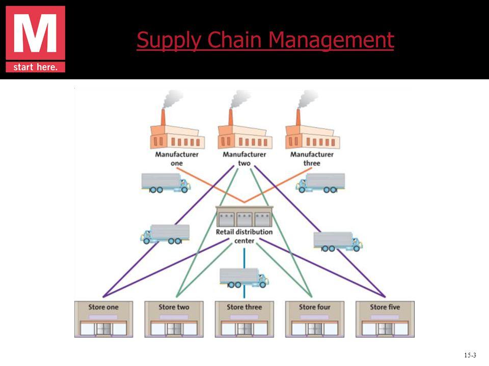 15-3 Supply Chain Management