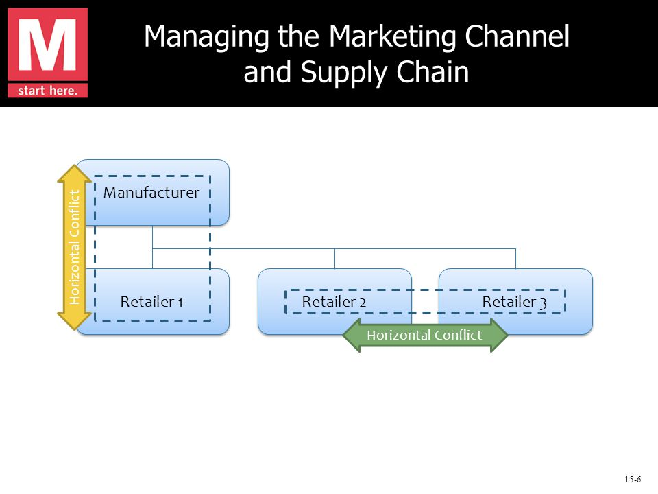 15-6 Managing the Marketing Channel and Supply Chain Manufacturer Retailer 3 Retailer 2 Retailer 1 Horizontal Conflict