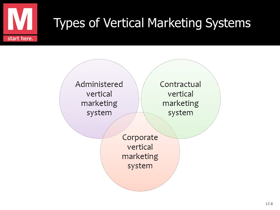 15-8 Types of Vertical Marketing Systems Administered vertical marketing system Corporate vertical marketing system Contractual vertical marketing system