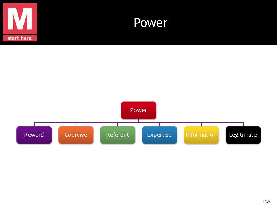 15-9 Power RewardCoerciveReferentExpertiseInformationLegitimate