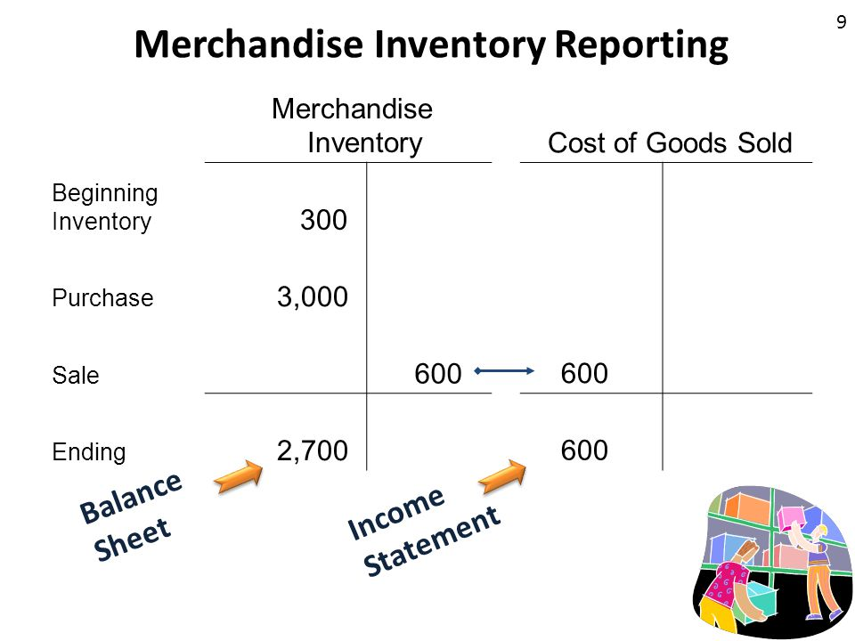 9 Merchandise Inventory Reporting Merchandise Inventory Cost of Goods Sold Beginning Inventory 300 Purchase 3,000 Sale 600 Ending 2,700 600 Balance Sh
