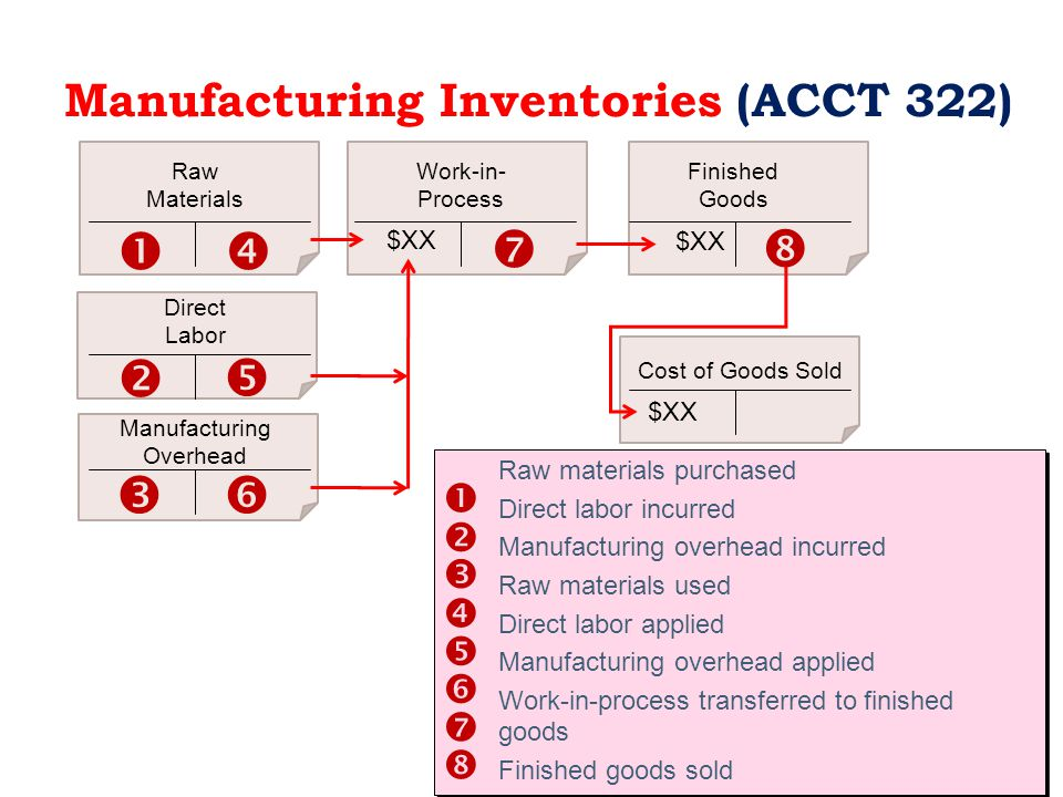 Inventory Management Gross profit ratio = Gross profit Net sales Inventory turnover ratio = Cost of goods sold Average inventory The higher the ratio, the higher the markup a company is able to achieve on its products.