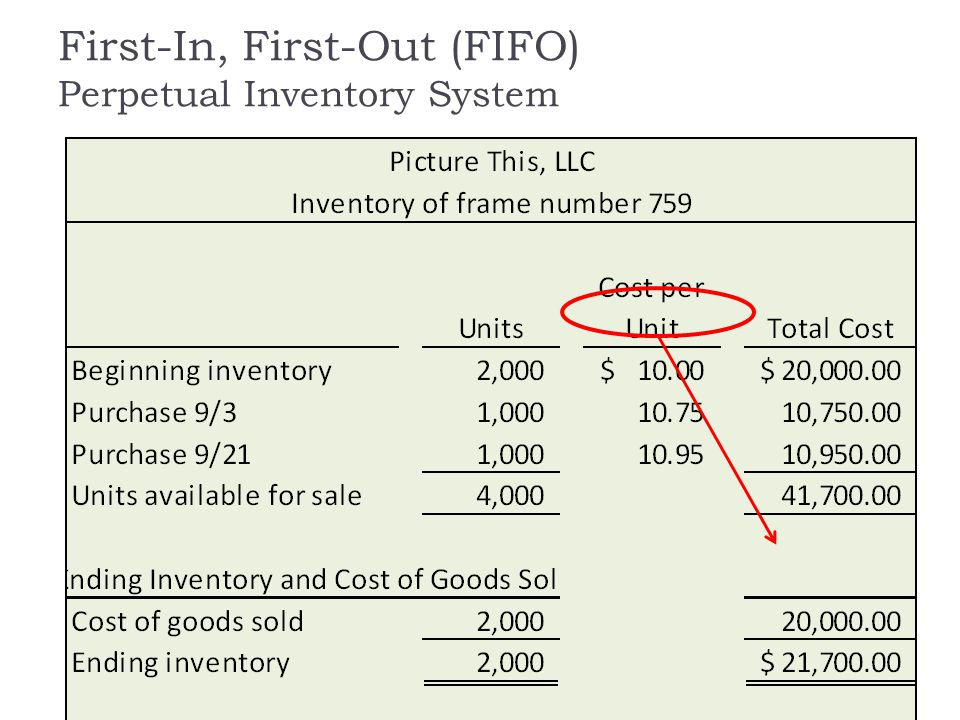 First-In, First-Out (FIFO) Perpetual Inventory System