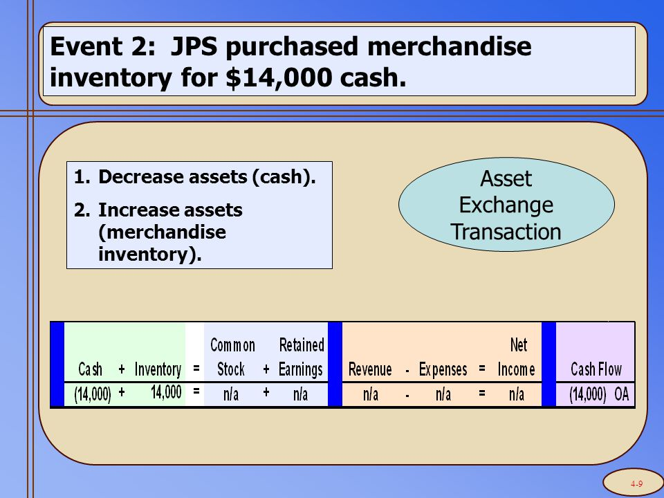 Event 2: JPS purchased merchandise inventory for $14,000 cash.