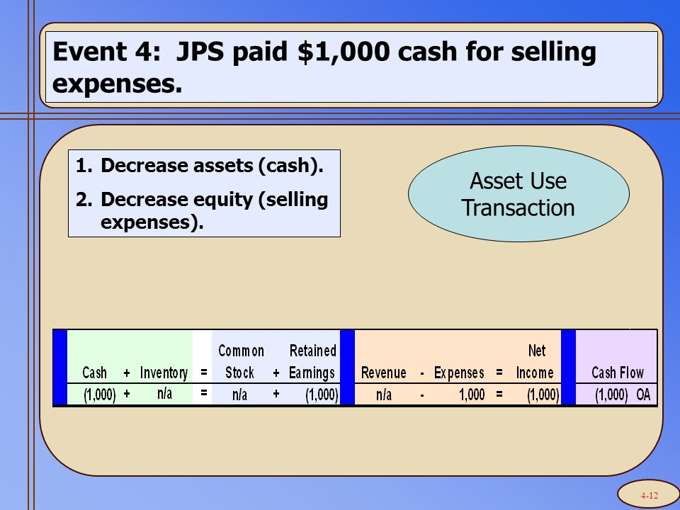 Event 4: JPS paid $1,000 cash for selling expenses. 1.Decrease assets (cash). 2.Decrease equity (selling expenses). Asset Use Transaction 4-12