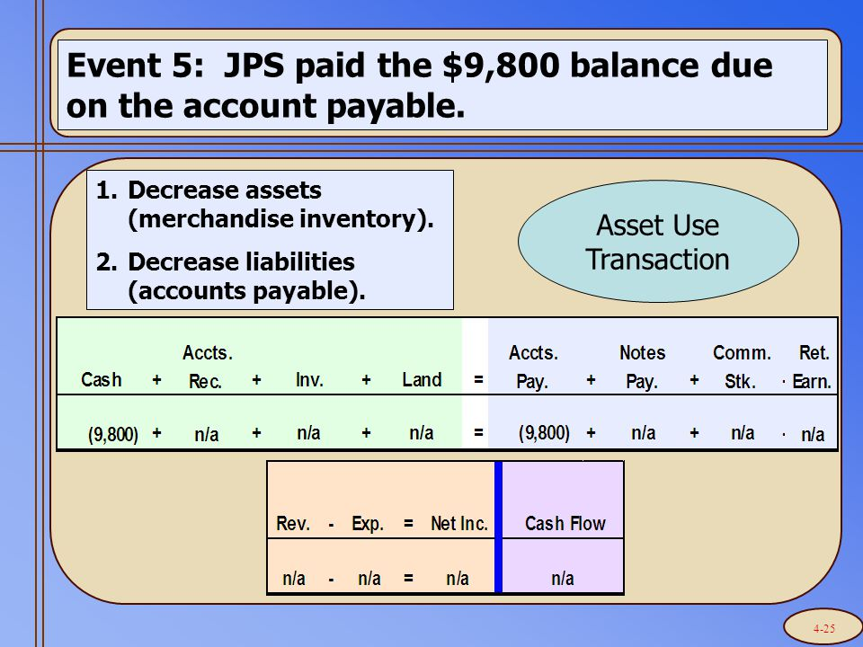 Event 5: JPS paid the $9,800 balance due on the account payable. 1.Decrease assets (merchandise inventory). 2.Decrease liabilities (accounts payable).