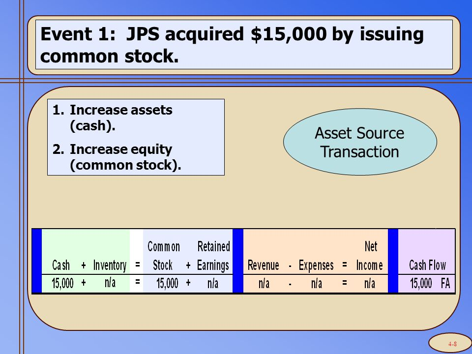 Event 1: JPS acquired $15,000 by issuing common stock. 1.Increase assets (cash). 2.Increase equity (common stock). Asset Source Transaction 4-8