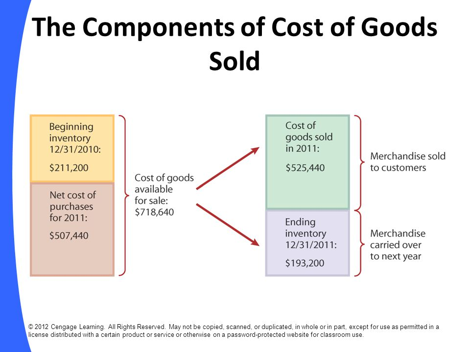 EXAMPLE: Purchases on Credit (slide 1 of 2) Aug.