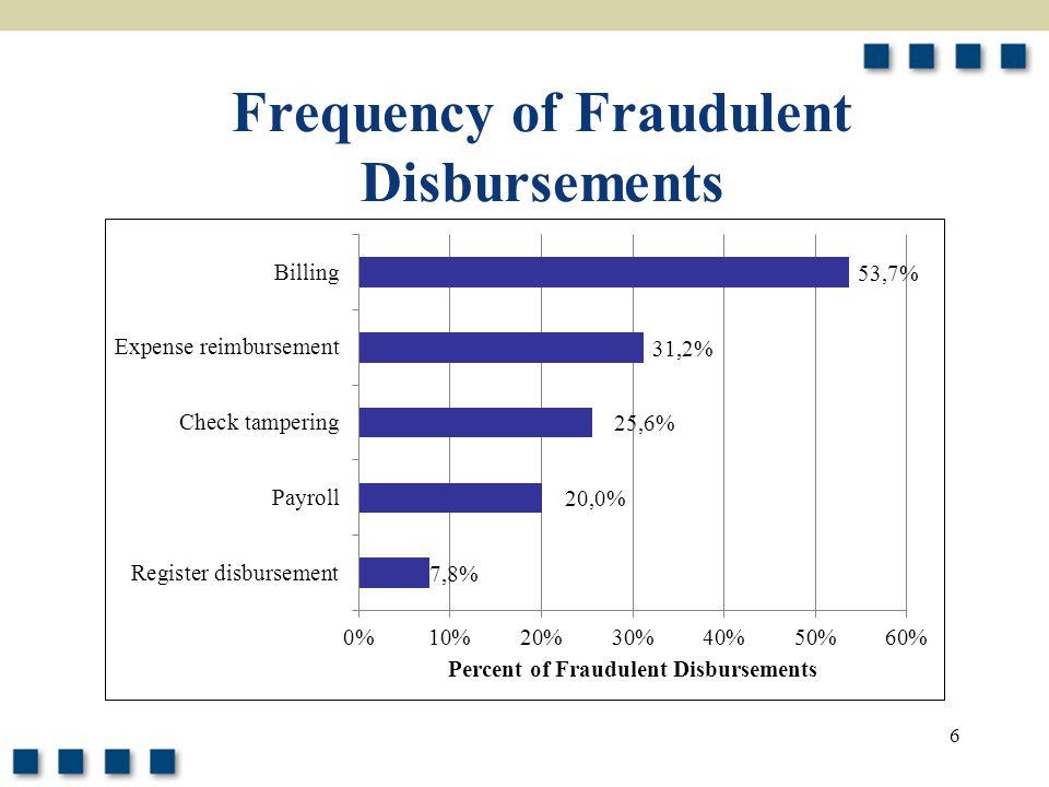 6 Frequency of Fraudulent Disbursements
