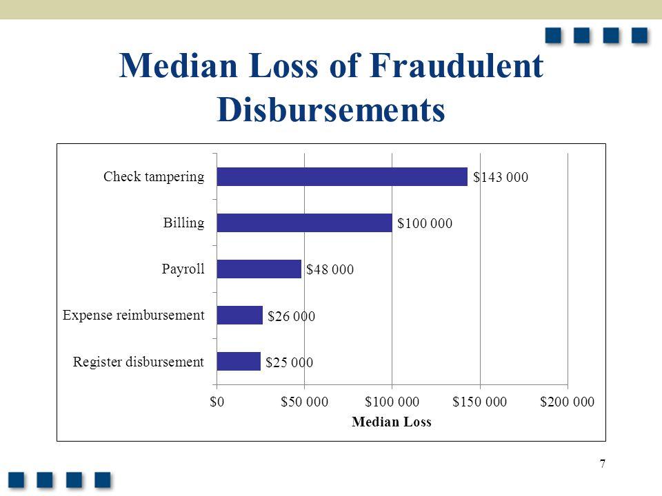 7 Median Loss of Fraudulent Disbursements