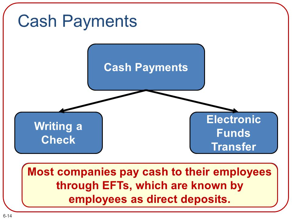 6-14 Cash Payments Writing a Check Electronic Funds Transfer A voucher system is a process for approving and documenting all purchases and payments on
