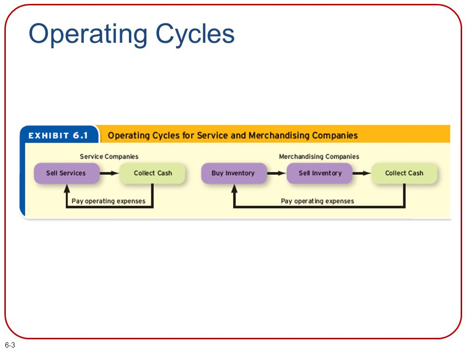 6-3 Operating Cycles