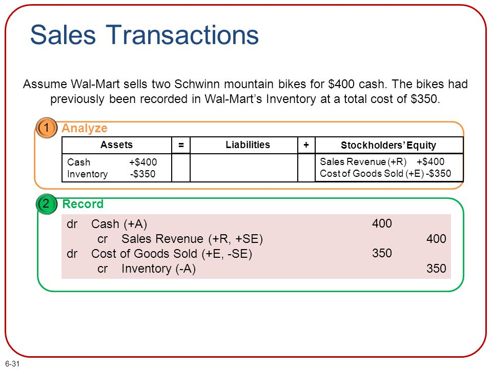 6-31 Sales Transactions Assume Wal-Mart sells two Schwinn mountain bikes for $400 cash. The bikes had previously been recorded in Wal-Mart's Inventory