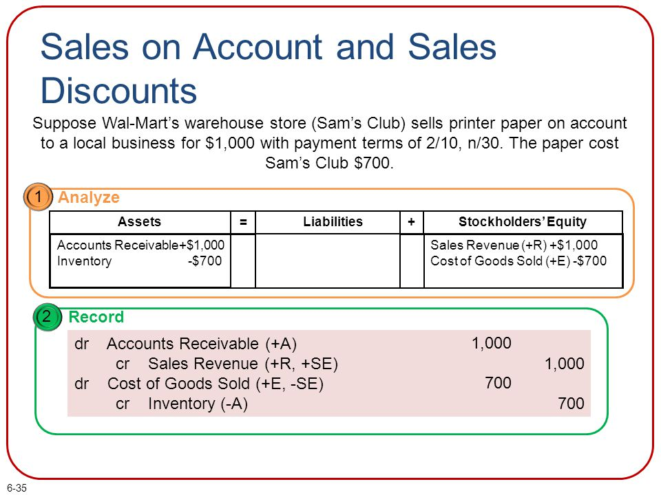 6-35 Sales on Account and Sales Discounts Suppose Wal-Mart's warehouse store (Sam's Club) sells printer paper on account to a local business for $1,00