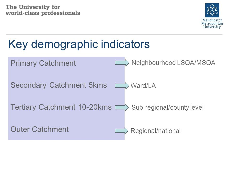 Key demographic indicators Primary Catchment Secondary Catchment 5kms Tertiary Catchment 10-20kms Outer Catchment Ward/LA Neighbourhood LSOA/MSOA Sub-regional/county level Regional/national