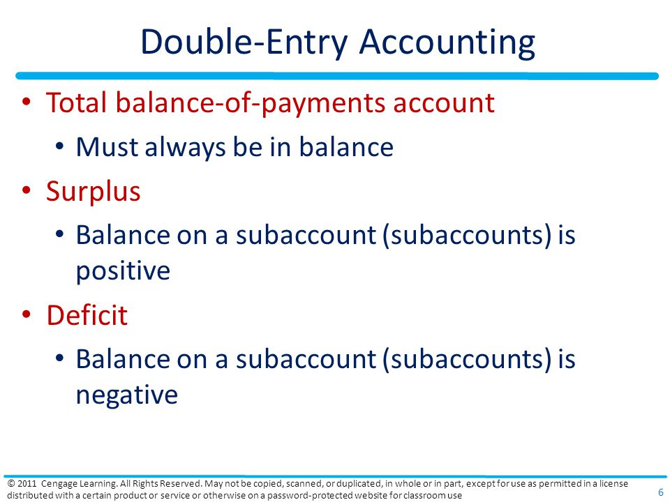 Balance-of-Payments Structure Official settlements transactions Movement of financial assets among official holders Official reserve assets Liabilities to foreign official agencies Statistical discrepancy Errors and omissions Information – some is collected, some is estimated © 2011 Cengage Learning.