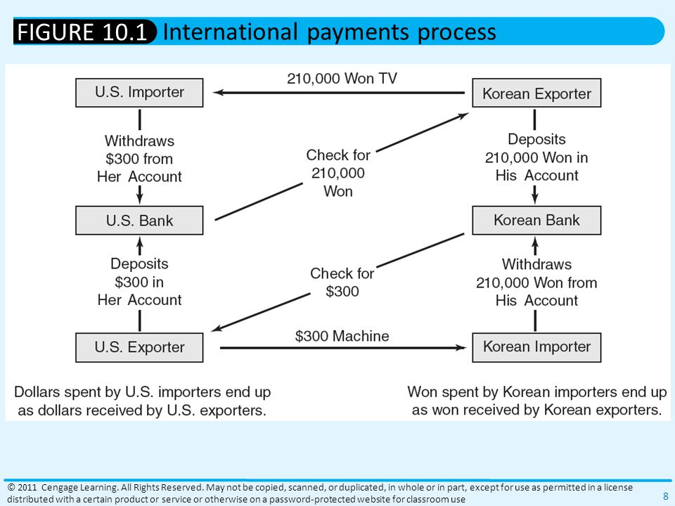 Balance-of-Payments Structure Current account of the balance of payments Monetary value of international flows: Transactions in goods, services, income flows, and unilateral transfers Merchandise trade All of the goods the United States exports or imports Agricultural products, machinery, autos, petroleum, electronics, textiles © 2011 Cengage Learning.