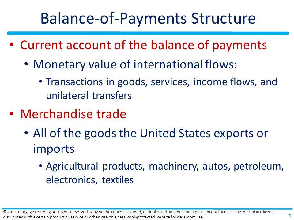 U.S.Balance of Payments 2008, U.S.