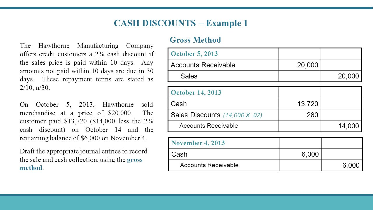 CASH DISCOUNTS – Example 1 October 5, 2013 Accounts Receivable20,000 Sales20,000 Gross Method October 14, 2013 Cash13,720 Sales Discounts (14,000 X.02) 280 Accounts Receivable 14,000 November 4, 2013 Cash6,000 Accounts Receivable 6,000 The Hawthorne Manufacturing Company offers credit customers a 2% cash discount if the sales price is paid within 10 days.