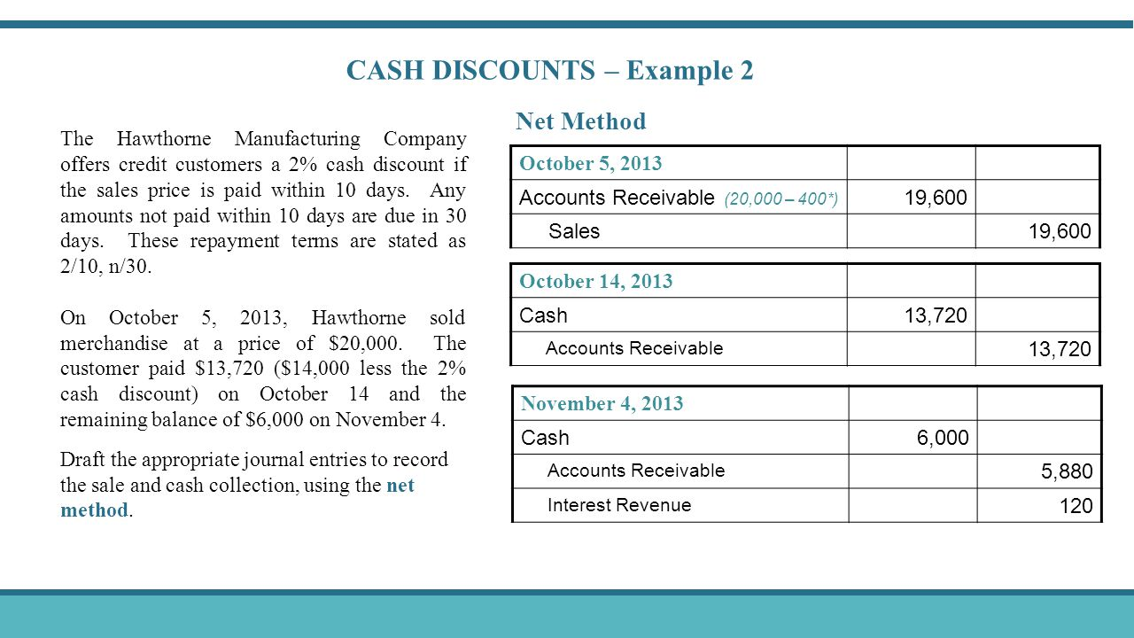 CASH DISCOUNTS – Example 2 October 5, 2013 Accounts Receivable (20,000 – 400*) 19,600 Sales19,600 Net Method October 14, 2013 Cash13,720 Accounts Receivable 13,720 November 4, 2013 Cash6,000 Accounts Receivable 5,880 Interest Revenue 120 The Hawthorne Manufacturing Company offers credit customers a 2% cash discount if the sales price is paid within 10 days.