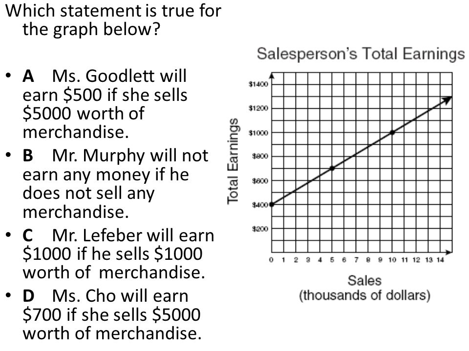 Which statement is true for the graph below? A Ms. Goodlett will earn $500 if she sells $5000 worth of merchandise. B Mr. Murphy will not earn any mon