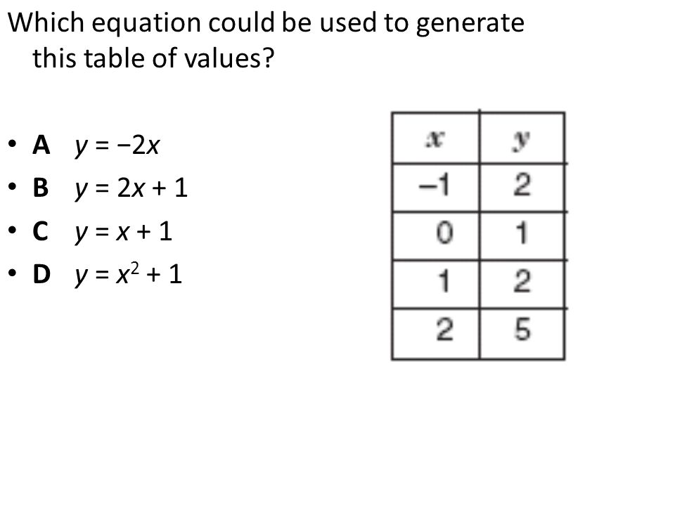 Which equation could be used to generate this table of values? A y = −2x B y = 2x + 1 C y = x + 1 Dy = x 2 + 1