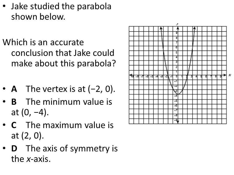Jake studied the parabola shown below. Which is an accurate conclusion that Jake could make about this parabola? A The vertex is at (−2, 0). B The min