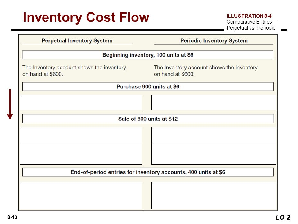 8-13 LO 2 Inventory Cost Flow ILLUSTRATION 8-4 Comparative Entries— Perpetual vs. Periodic