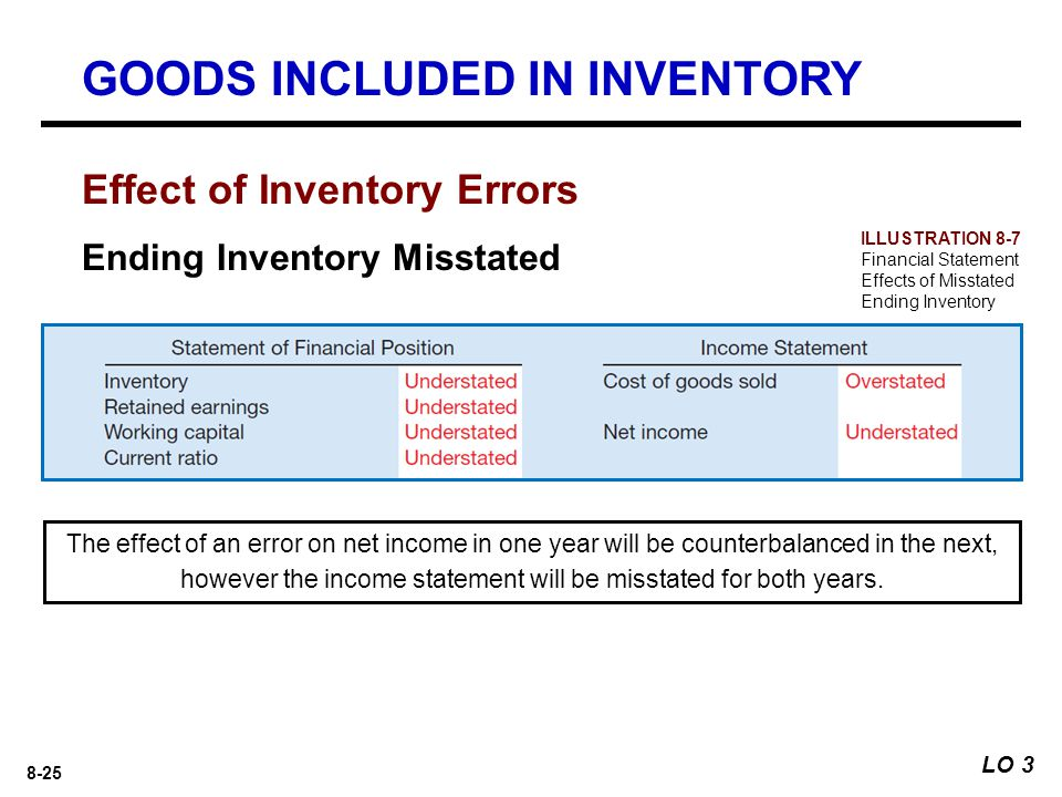 8-25 Effect of Inventory Errors Ending Inventory Misstated The effect of an error on net income in one year will be counterbalanced in the next, however the income statement will be misstated for both years.