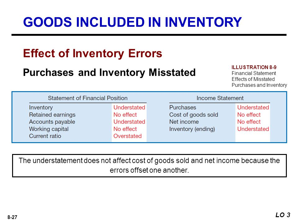 8-27 Effect of Inventory Errors Purchases and Inventory Misstated The understatement does not affect cost of goods sold and net income because the errors offset one another.