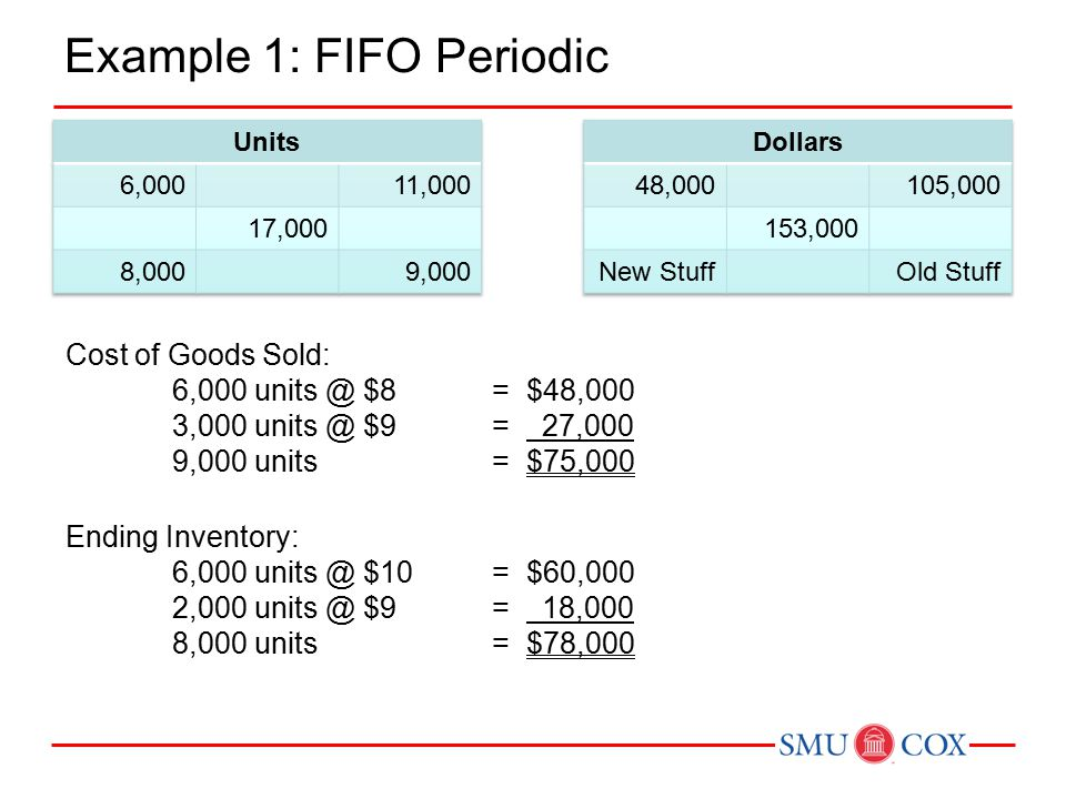 Example 1: FIFO Periodic Cost of Goods Sold: 6,000 units @ $8= $48,000 3,000 units @ $9= 27,000 9,000 units= $75,000 Ending Inventory: 6,000 units @ $10= $60,000 2,000 units @ $9= 18,000 8,000 units= $78,000