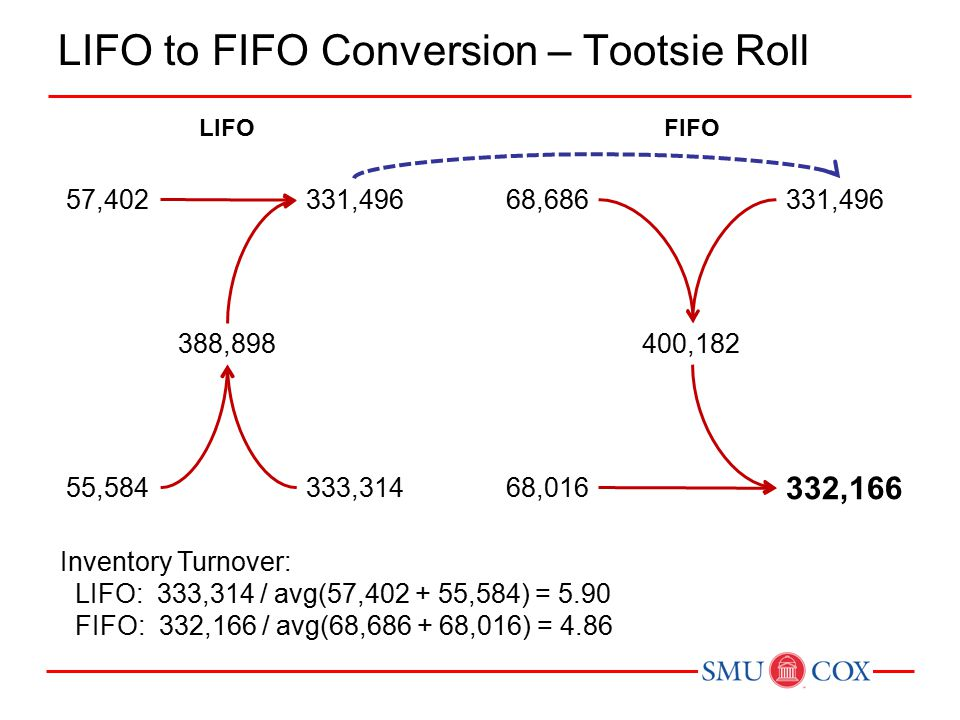 LIFO to FIFO Conversion – Tootsie Roll 57,402 388,898 331,496 333,31455,584 LIFO 68,686 400,182 331,496 332,166 68,016 FIFO Inventory Turnover: LIFO: 333,314 / avg(57,402 + 55,584) = 5.90 FIFO: 332,166 / avg(68,686 + 68,016) = 4.86