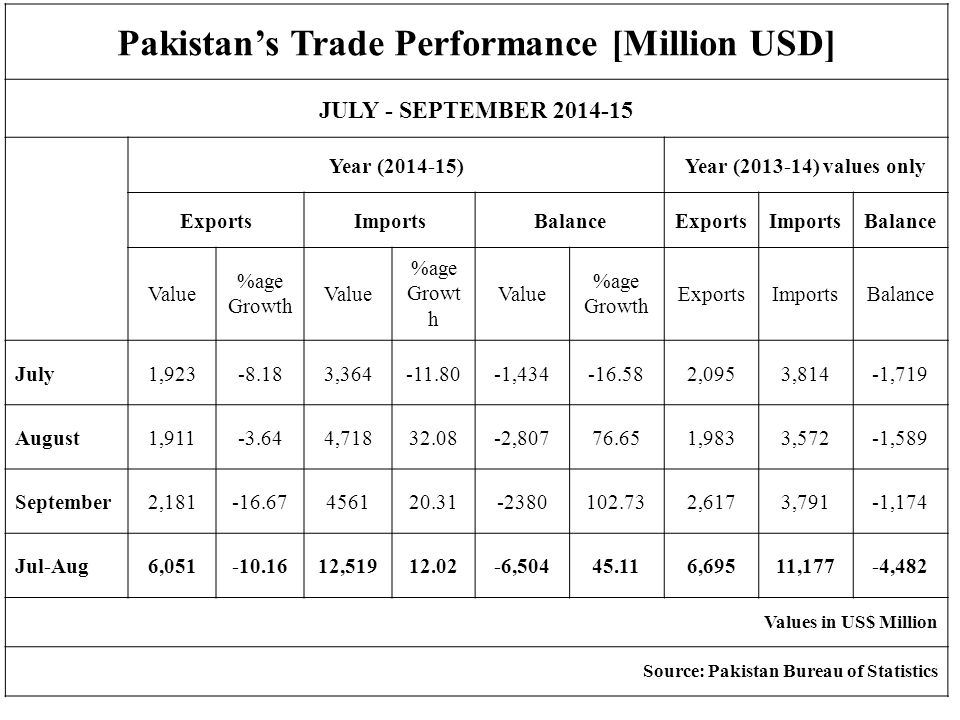INCREASING TREND OF SELECTED COMMODITIES DURING JULY-SEPTEMBER 2014-15 VALUE IN US$ THOUSAND S.NO.C O M M O D I T I E S JULY-SEPTEMBER 2014-152013-14% CHANGE A )TEXTILE & CLOTHING ETC.1,553,8181,429,4588.70 1KNITWEAR ( HOSIERY )632,233568,74711.16 2READYMADE GARMENTS484,374471,2822.78 3TOWELS183,486177,0243.65 4OTHERS TEXTILE PROD./ MATERIAL114,621107,7606.37 5ART SILK & SYNTH TEX.96,04287,9529.20 6TENTS AND CANVAS43,06216,693157.96 B )AGRO FOOD.69,79329,183139.16 1SUGAR69,79329,183139.16 C )MINERAL & METAL.2,7592,18126.50 1ONYX MANF.2,7592,18126.50 D )ENGINEERING GOODS & OTHER MANF.